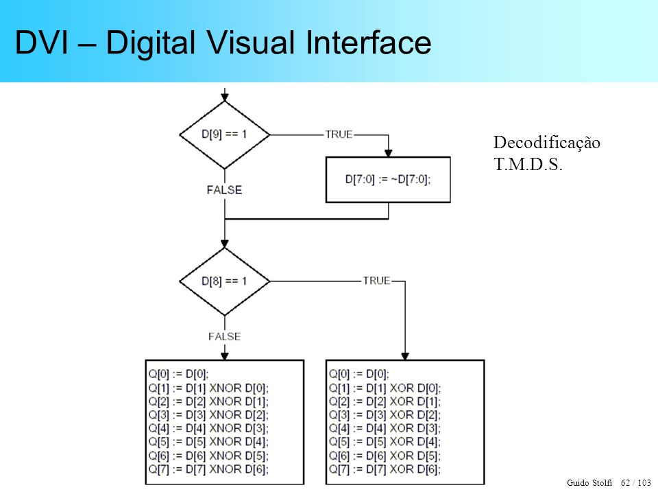 Guido Stolfi 62 / 103 DVI – Digital Visual Interface Decodificação T.M.D.S.