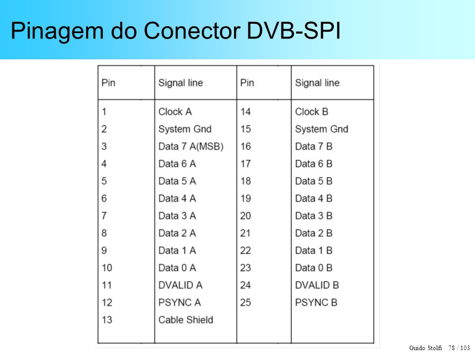 Guido Stolfi 78 / 103 Pinagem do Conector DVB-SPI