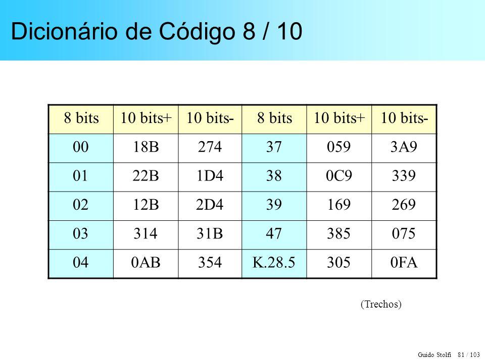 Guido Stolfi 81 / 103 Dicionário de Código 8 / 10 8 bits10 bits+10 bits-8 bits10 bits+10 bits- 0018B274370593A9 0122B1D4380C9339 0212B2D439169269 0331