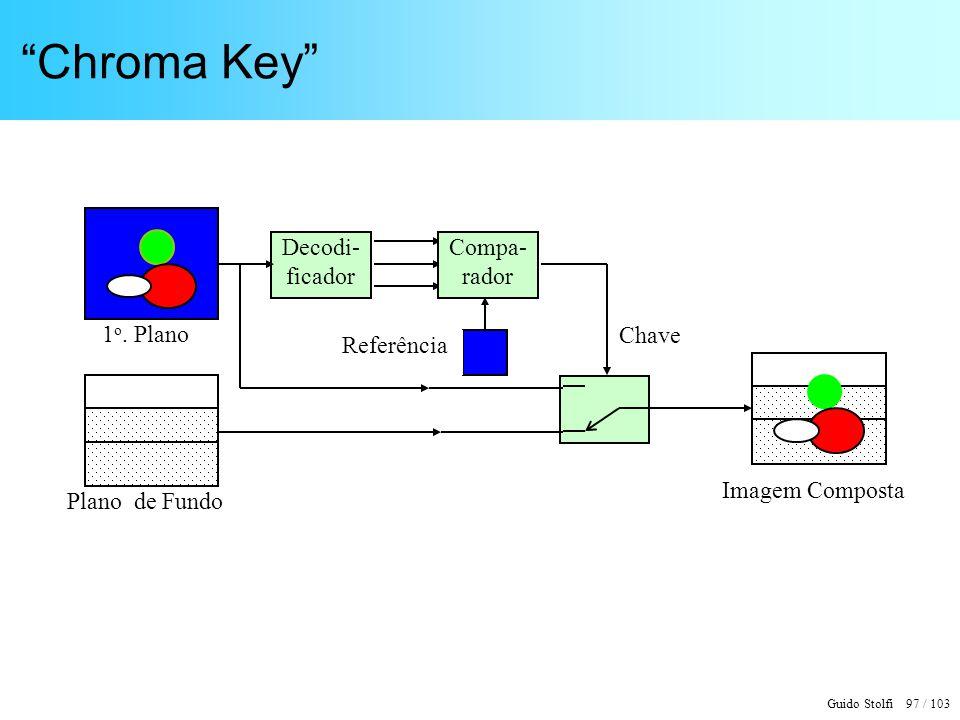 Guido Stolfi 97 / 103 Chroma Key Plano de Fundo 1 o. Plano Chave Decodi- ficador Compa- rador Referência Imagem Composta