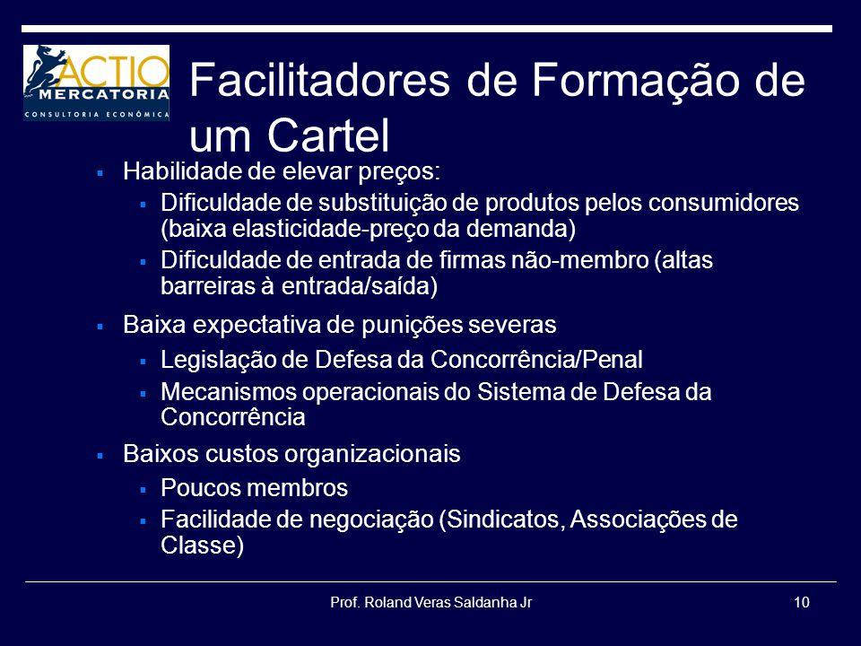Prof. Roland Veras Saldanha Jr10 Facilitadores de Formação de um Cartel Habilidade de elevar preços: Dificuldade de substituição de produtos pelos con