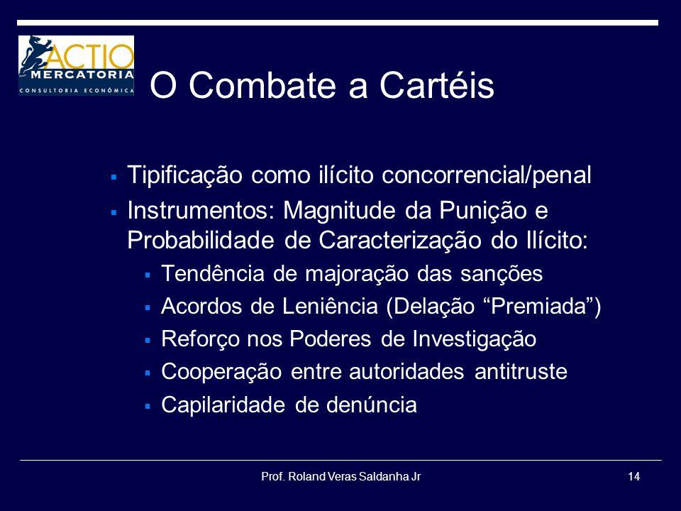 Prof. Roland Veras Saldanha Jr14 O Combate a Cartéis Tipificação como ilícito concorrencial/penal Instrumentos: Magnitude da Punição e Probabilidade d