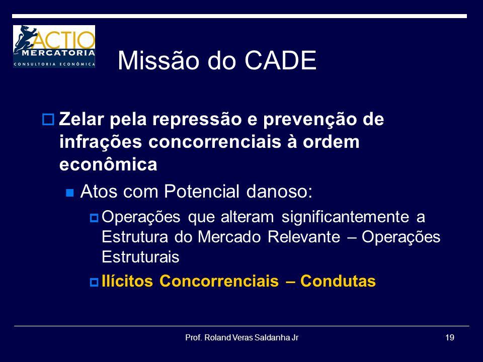 Prof. Roland Veras Saldanha Jr19 Missão do CADE Zelar pela repressão e prevenção de infrações concorrenciais à ordem econômica Atos com Potencial dano