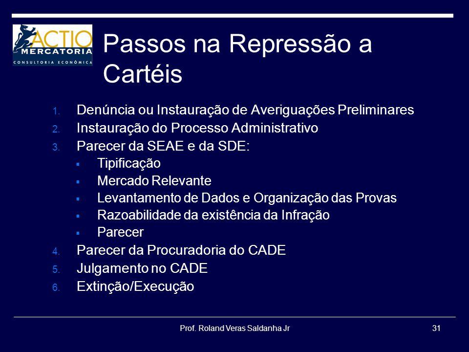 Prof. Roland Veras Saldanha Jr31 Passos na Repressão a Cartéis 1. Denúncia ou Instauração de Averiguações Preliminares 2. Instauração do Processo Admi