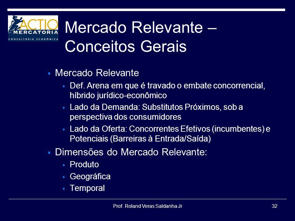Prof. Roland Veras Saldanha Jr32 Mercado Relevante – Conceitos Gerais Mercado Relevante Def. Arena em que é travado o embate concorrencial, híbrido ju