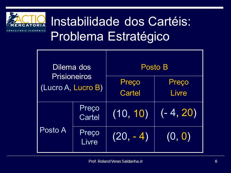 Prof. Roland Veras Saldanha Jr6 Instabilidade dos Cartéis: Problema Estratégico Dilema dos Prisioneiros (Lucro A, Lucro B) Posto B Preço Cartel Preço