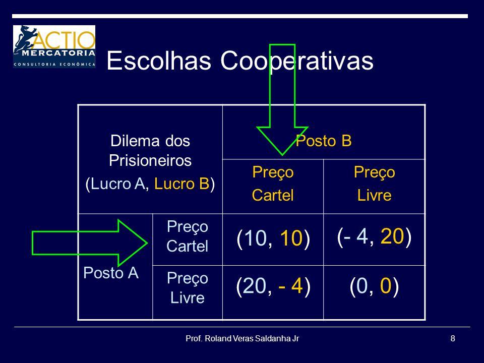 Prof. Roland Veras Saldanha Jr8 Escolhas Cooperativas Dilema dos Prisioneiros (Lucro A, Lucro B) Posto B Preço Cartel Preço Livre Posto A Preço Cartel
