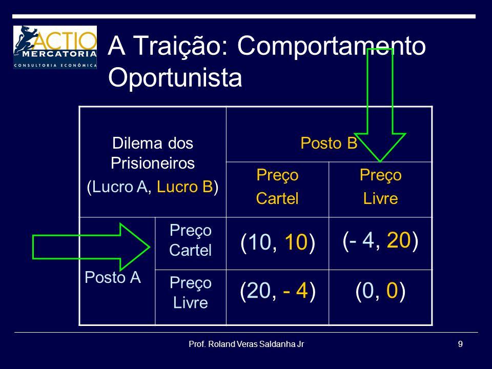 Prof. Roland Veras Saldanha Jr9 A Traição: Comportamento Oportunista Dilema dos Prisioneiros (Lucro A, Lucro B) Posto B Preço Cartel Preço Livre Posto