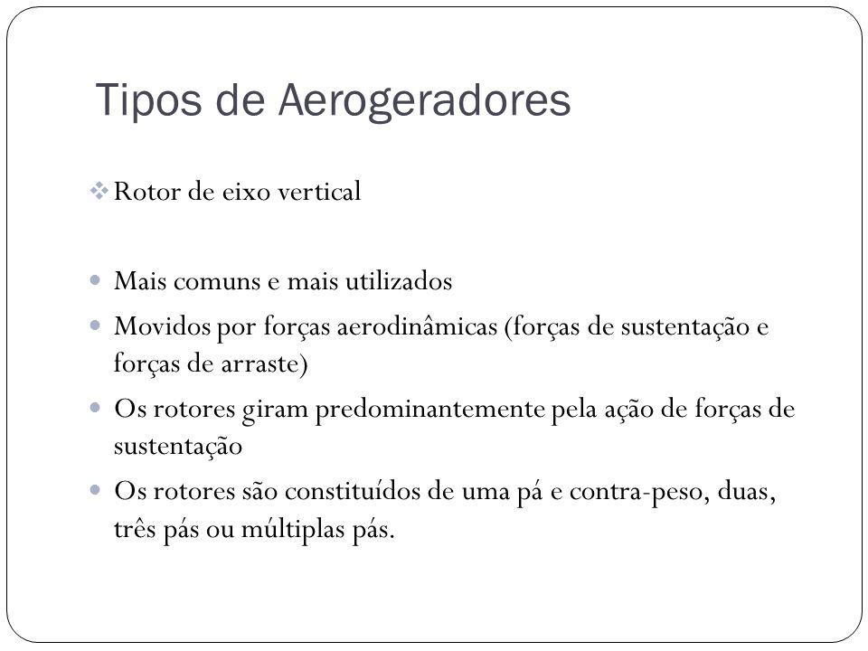 Tipos de Aerogeradores Rotor de eixo vertical Mais comuns e mais utilizados Movidos por forças aerodinâmicas (forças de sustentação e forças de arrast