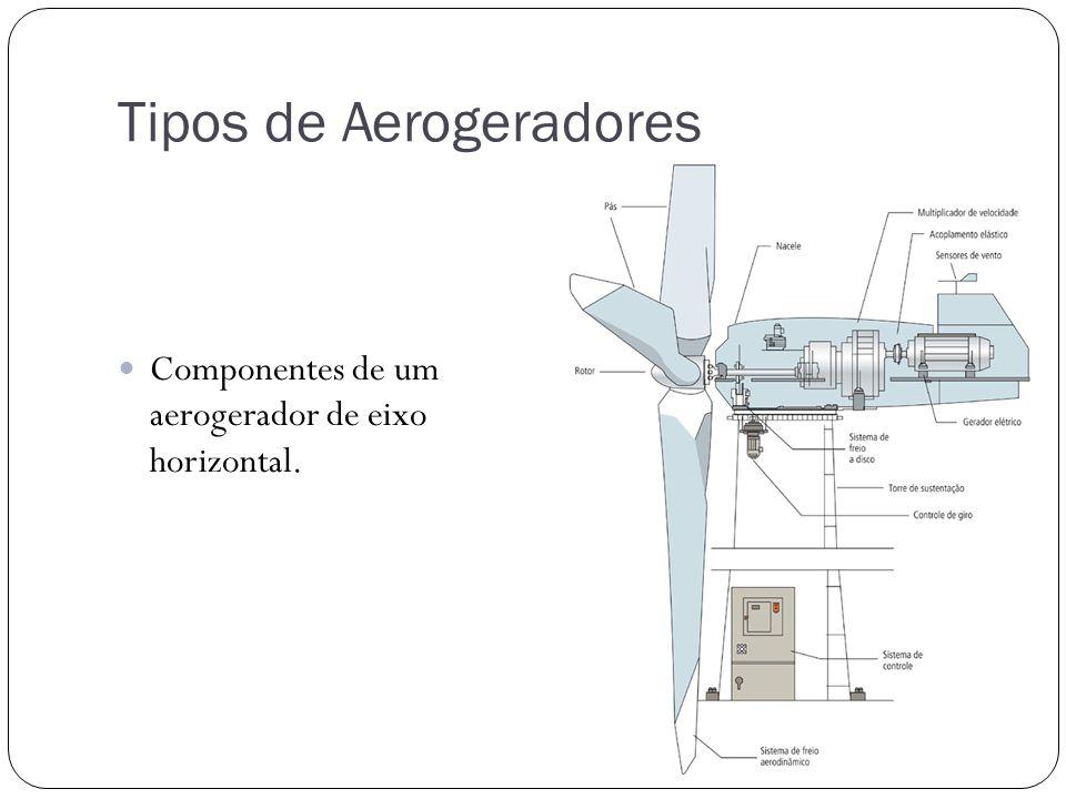 Componentes de um aerogerador de eixo horizontal.