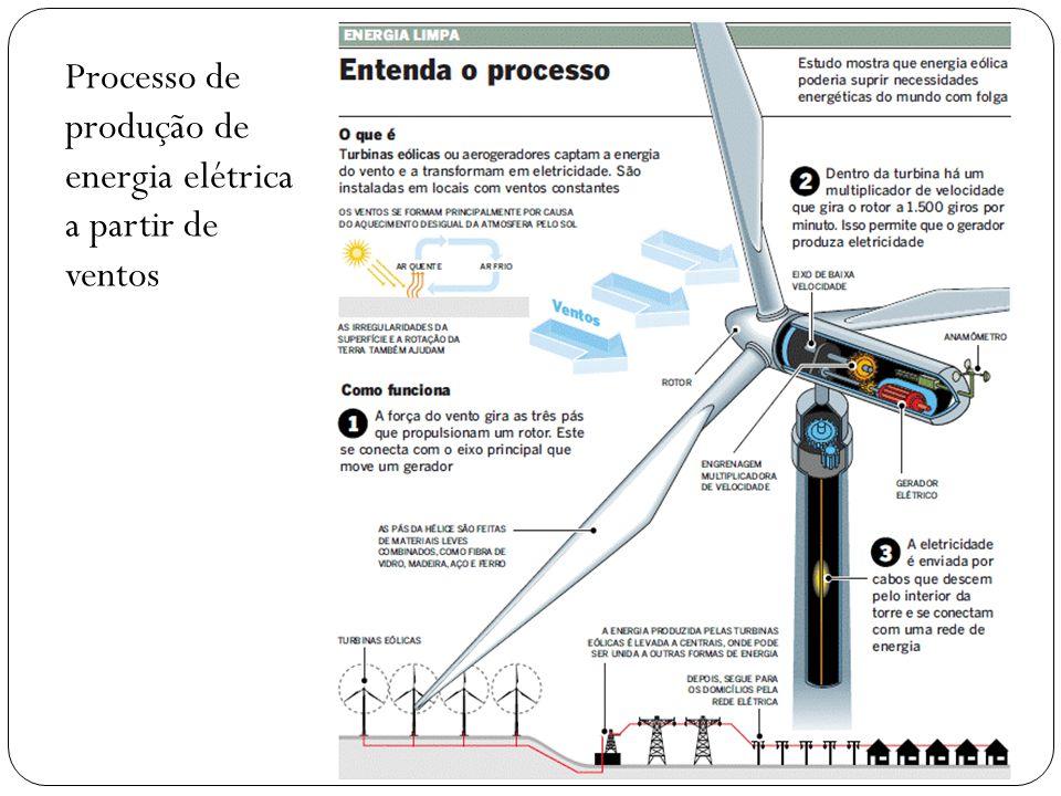 Processo de produção de energia elétrica a partir de ventos
