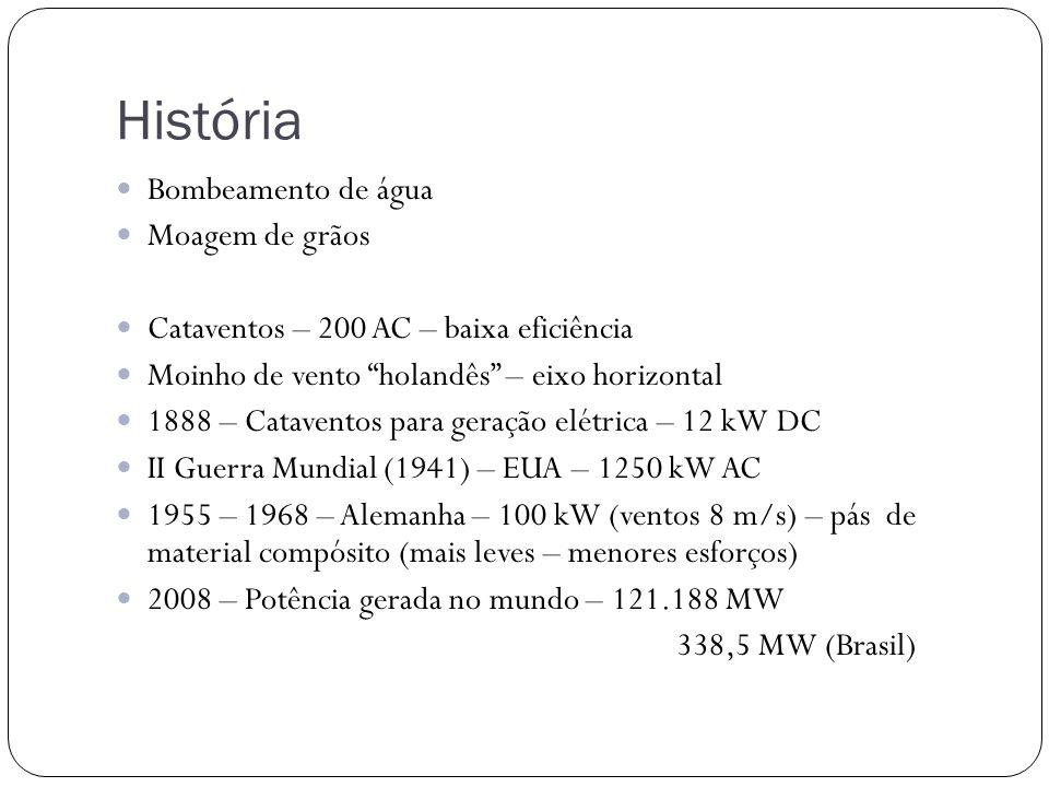 História Bombeamento de água Moagem de grãos Cataventos – 200 AC – baixa eficiência Moinho de vento holandês – eixo horizontal 1888 – Cataventos para