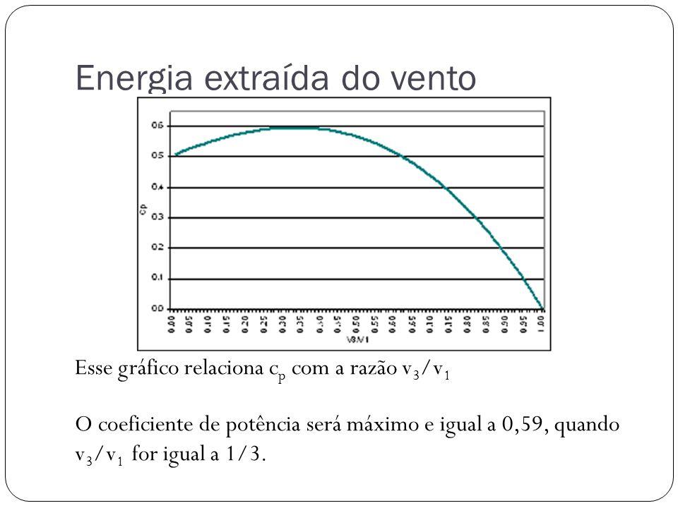 Energia extraída do vento Esse gráfico relaciona c p com a razão v 3 /v 1 O coeficiente de potência será máximo e igual a 0,59, quando v 3 /v 1 for ig
