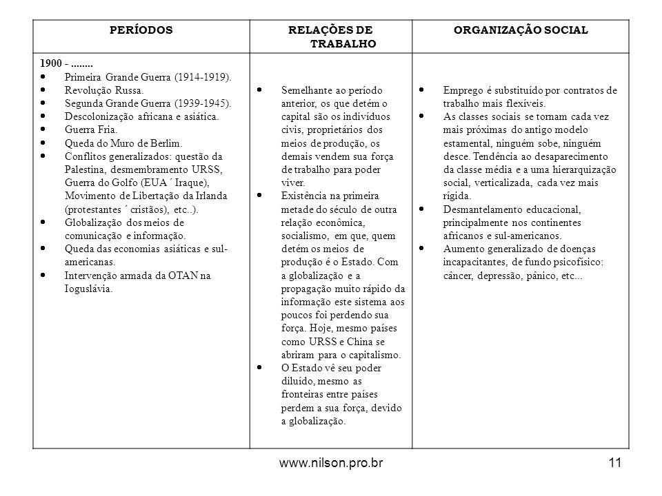 PERÍODOSRELAÇÕES DE TRABALHO ORGANIZAÇÃO SOCIAL 1900 -........ Primeira Grande Guerra (1914-1919). Revolução Russa. Segunda Grande Guerra (1939-1945).