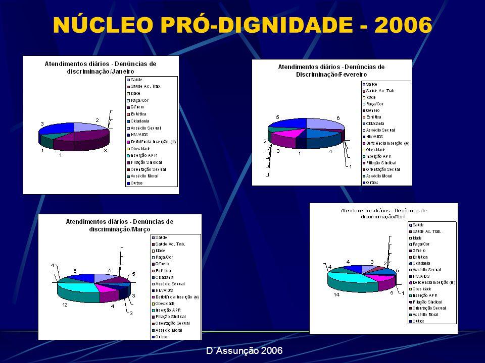 D´Assunção 2006 NÚCLEO PRÓ-DIGNIDADE - 2006