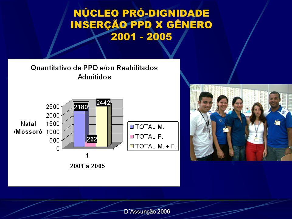 D´Assunção 2006 NÚCLEO PRÓ-DIGNIDADE INSERÇÃO PPD X GÊNERO 2001 - 2005