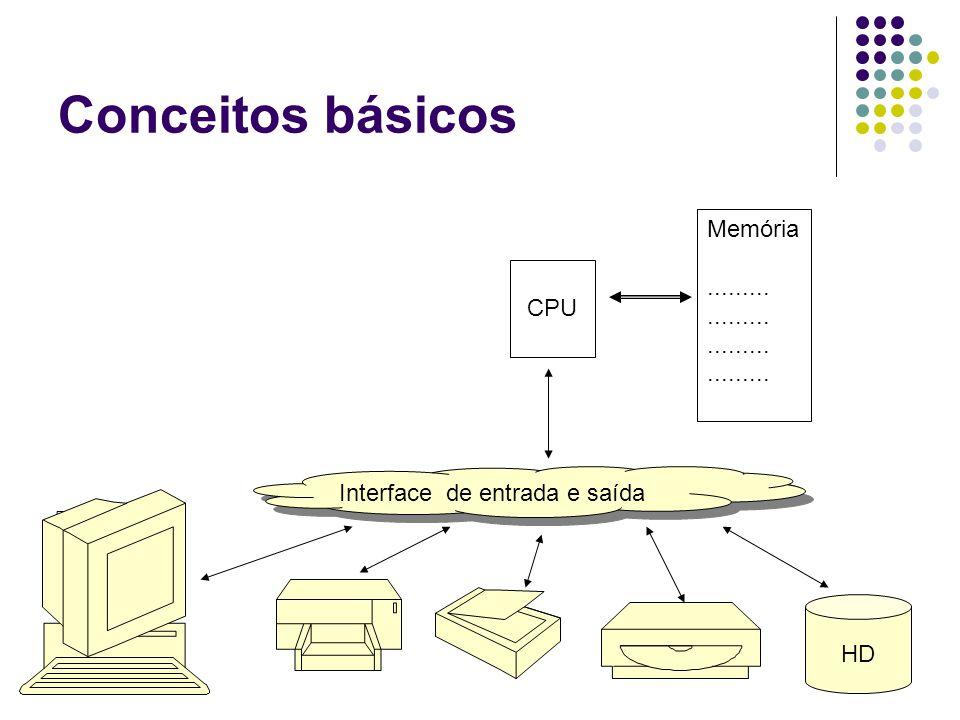 Conceitos básicos HD CPU Memória......... Interface de entrada e saída