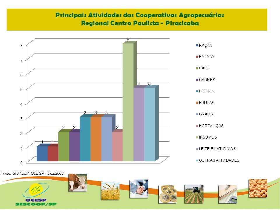 Principais Atividades das Cooperativas Agropecuárias Regional Oeste - Marília Fonte: SISTEMA OCESP - Dez.2008