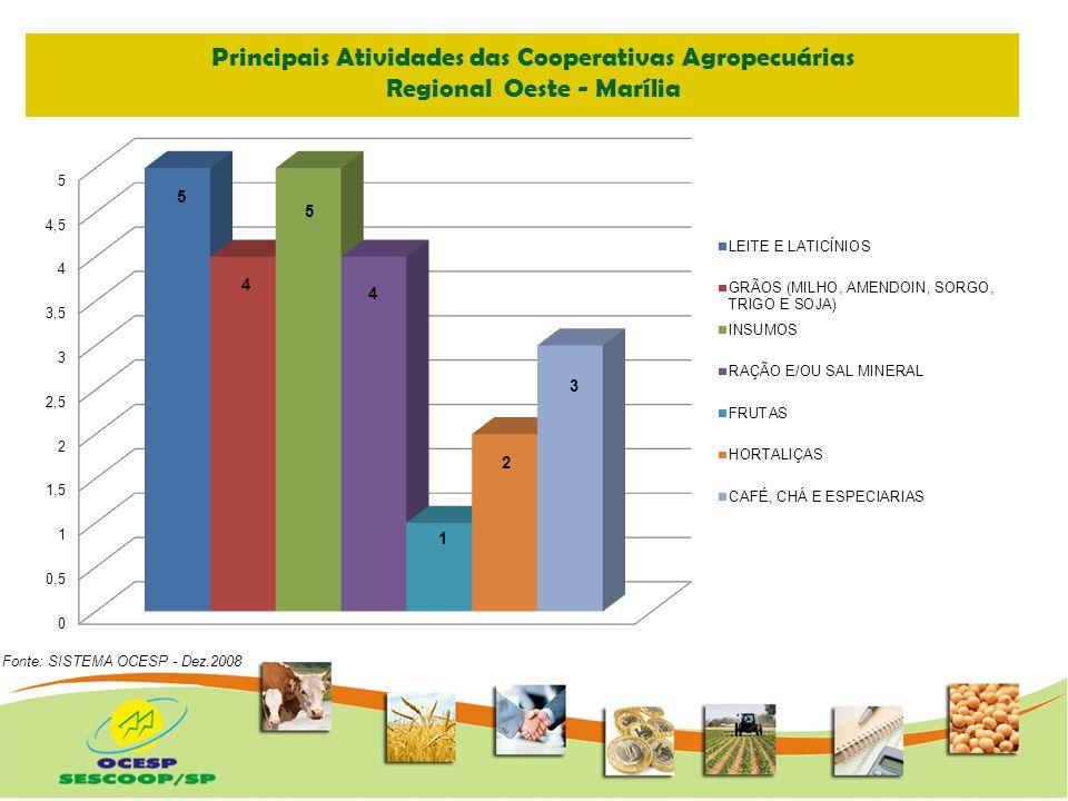 Principais Atividades das Cooperativas Agropecuárias Regional Nordeste - Ribeirão Preto Fonte: SISTEMA OCESP - Dez.2008