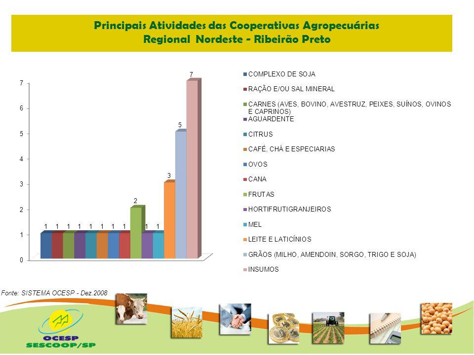 Principais Atividades das Cooperativas Agropecuárias Regional Leste – São José dos Campos Fonte: SISTEMA OCESP - Dez.2008