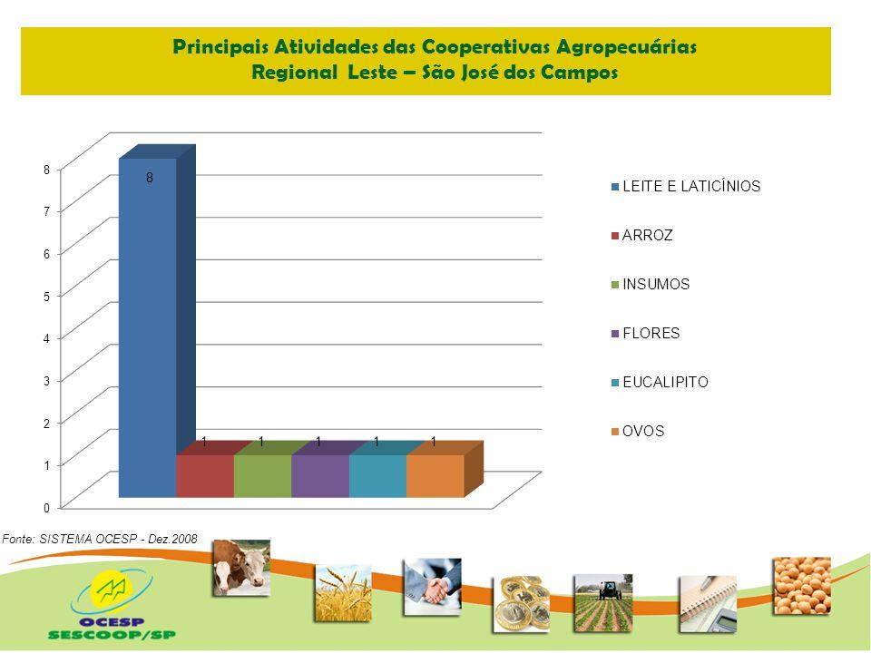 COOPERATIVISMO PAULISTA Produção do Estado de São Paulo (mil Ton) Fonte: SISTEMA OCESP - Dez.2008