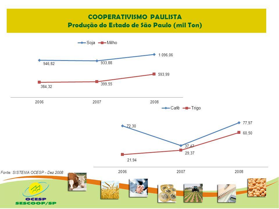 Faturamento Cooperativas Agropecuárias Estado de São Paulo Fonte: SISTEMA OCESP - Dez.2008