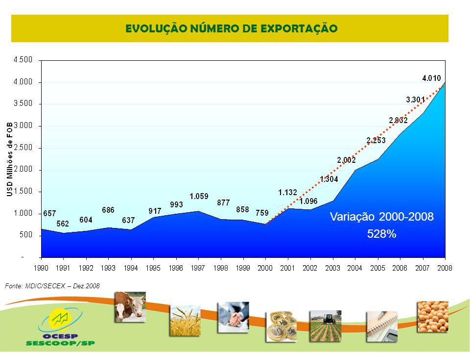 DESEMPENHO DAS EXPORTAÇÃO Variação 2000-2008 528% Fonte: MDIC/SECEX – Dez.2008 Janeiro a junho de 2008 e 2009 Taxa de Retração (%) ExportaçõesCorrente de Comércio Brasil-22,83-25,92 Agronegócio-6,93-7,32 Cooperativa-5,95-11,52 Sob os efeitos da crise mundial foi observada retração no comércio internacional O desempenho das vendas externas do Brasil só não foi pior devido ao agronegócio e ao cooperativismo