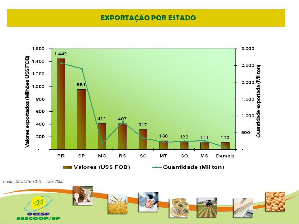 PARTICIPAÇÃO DO ESTADO DE SÃO PAULO NAS EXPORTAÇÕES DAS COOPERATIVAS Fonte: MDIC/SECEX – Dez.2007/2008 – Elaborado por OCESP 32,4% 23,6%