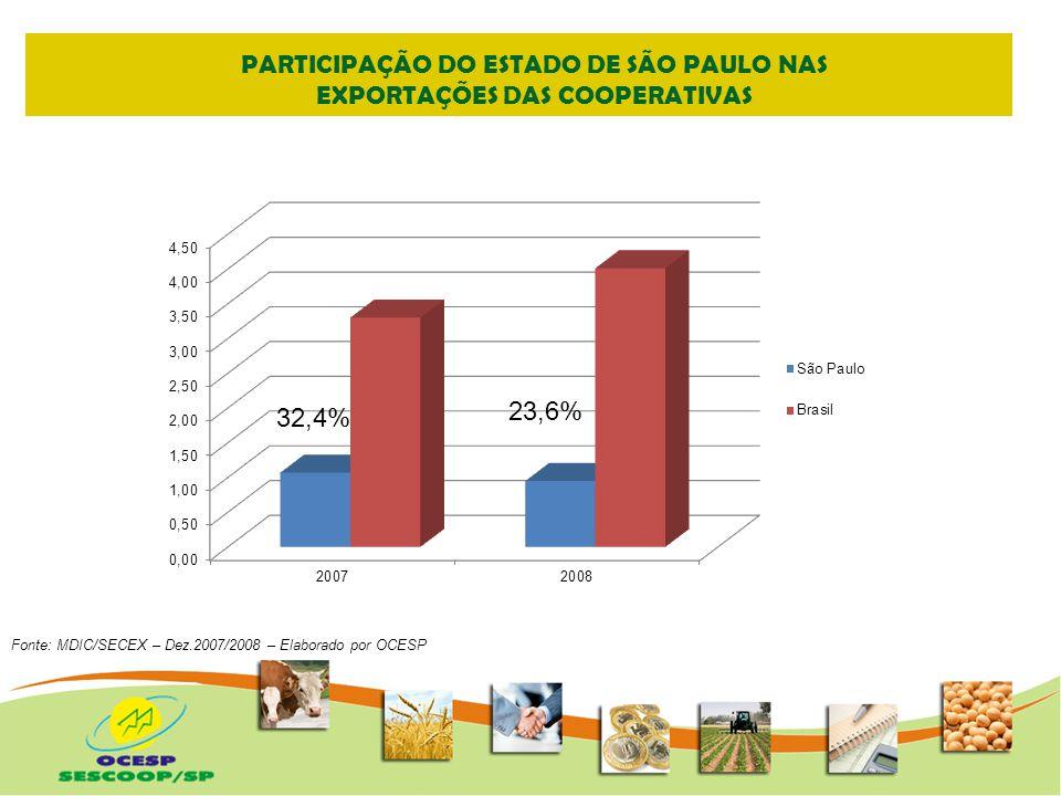 SISTEMA COOPERATIVISTA BRASILEIRO Principais Grupos de Produtos Exportados Fonte: MDIC/SECEX – Dez.2008