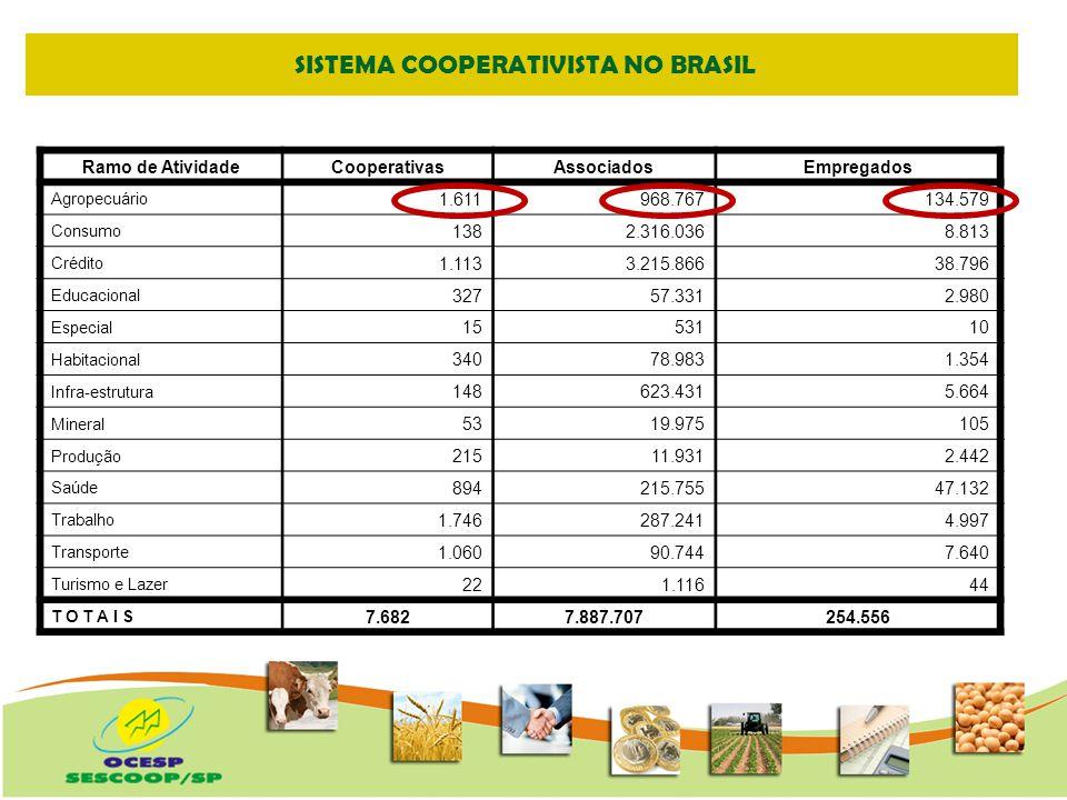 EVOLUÇÃO NÚMERO DE COOPERADOS Variação 1990-2008 282%