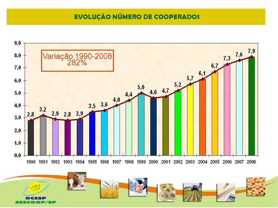 EVOLUÇÃO NÚMERO DE FUNCIONÁRIOS Variação 1994-2008 212%
