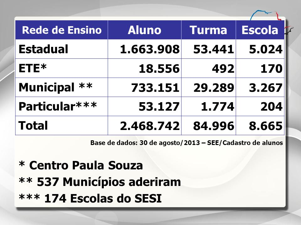Rede de Ensino AlunoTurmaEscola Estadual 1.663.90853.4415.024 ETE* 18.556492170 Municipal ** 733.15129.2893.267 Particular*** 53.1271.774204 Total 2.4