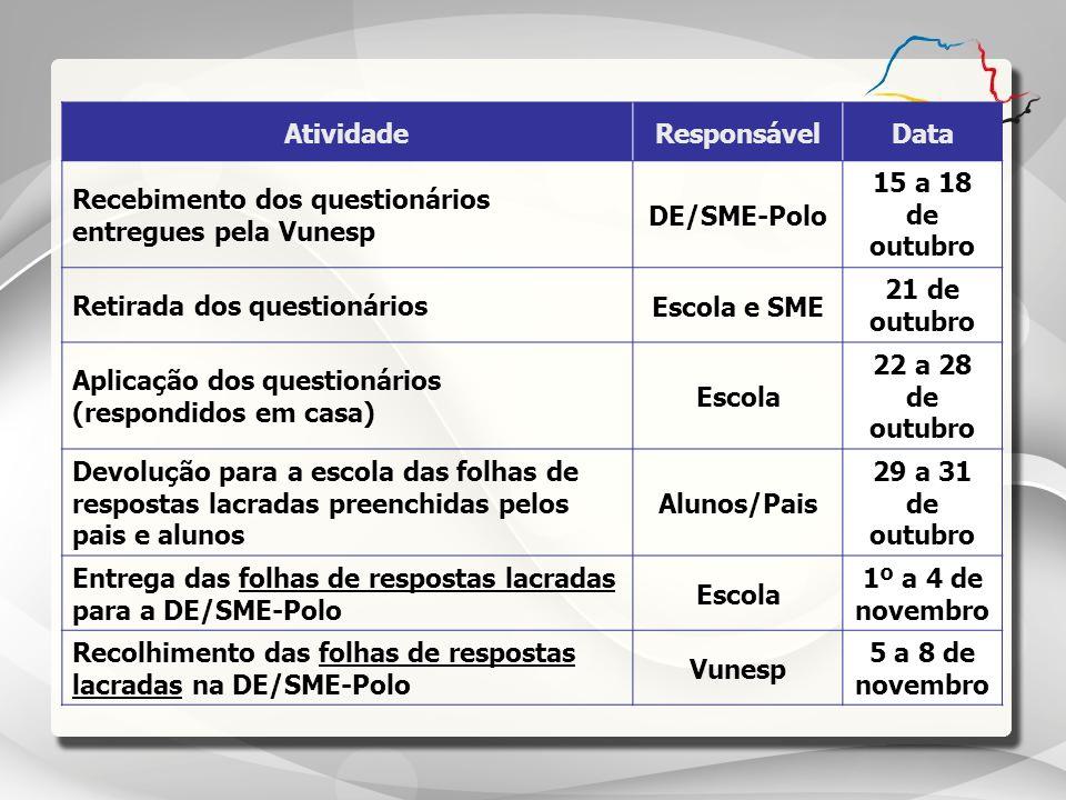 AtividadeResponsávelData Recebimento dos questionários entregues pela Vunesp DE/SME-Polo 15 a 18 de outubro Retirada dos questionários Escola e SME 21