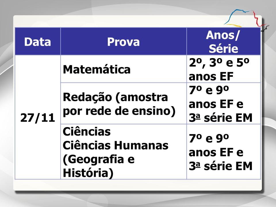 DataProva Anos/ Série 27/11 Matemática 2º, 3º e 5º anos EF Redação (amostra por rede de ensino) 7º e 9º anos EF e 3 a série EM Ciências Ciências Human