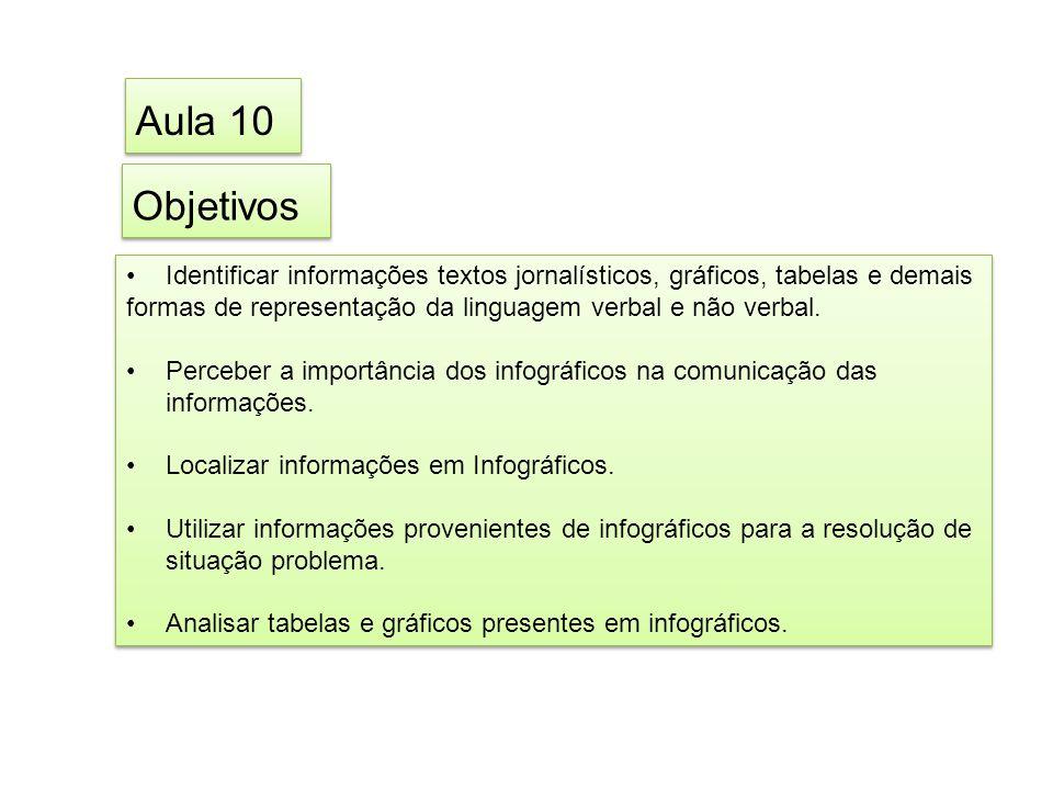 Objetivos Identificar informações textos jornalísticos, gráficos, tabelas e demais formas de representação da linguagem verbal e não verbal. Perceber