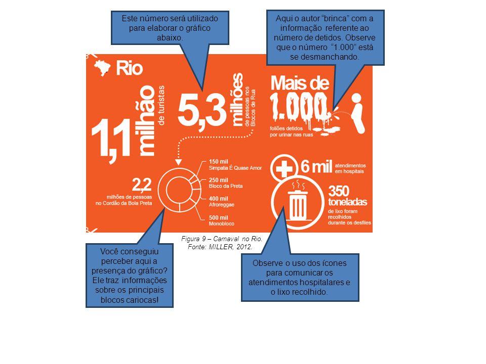 Figura 9 – Carnaval no Rio. Fonte: MILLER, 2012. Você conseguiu perceber aqui a presença do gráfico? Ele traz informações sobre os principais blocos c