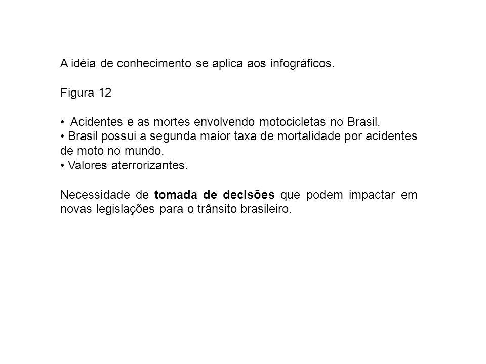 A idéia de conhecimento se aplica aos infográficos. Figura 12 Acidentes e as mortes envolvendo motocicletas no Brasil. Brasil possui a segunda maior t