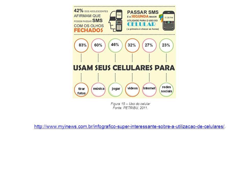 Figura 15 – Uso do celular Fonte: PETRIBU, 2011. http://www.myinews.com.br/infografico-super-interessante-sobre-a-utilizacao-de-celulares/http://www.m