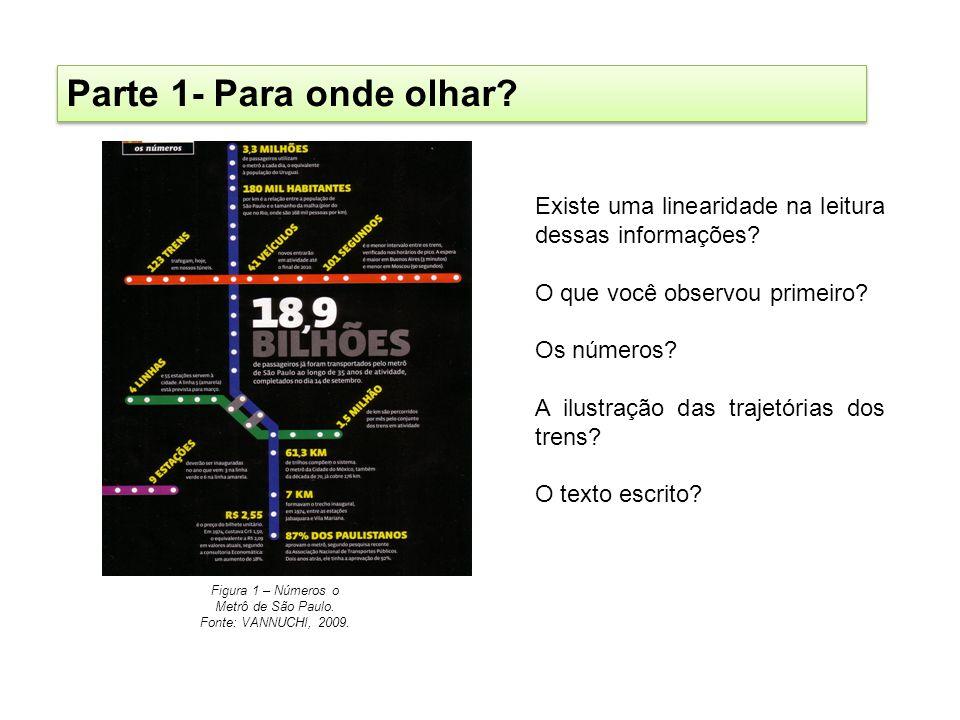Parte 1- Para onde olhar? Figura 1 – Números o Metrô de São Paulo. Fonte: VANNUCHI, 2009. Existe uma linearidade na leitura dessas informações? O que