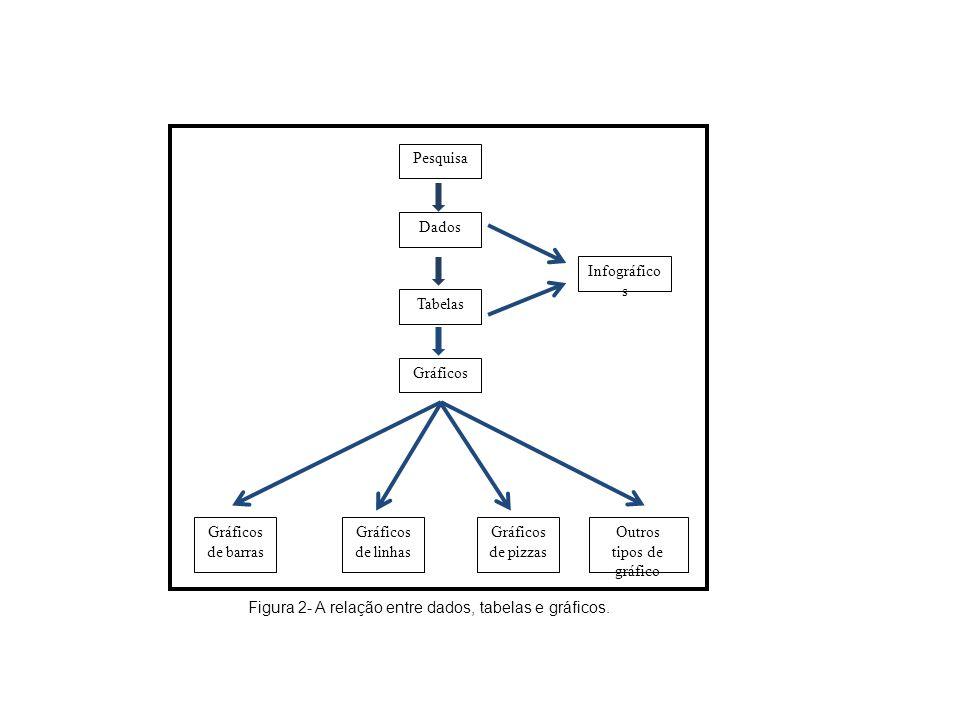 Pesquisa Dados Tabelas Gráficos Infográfico s Gráficos de barras Gráficos de linhas Gráficos de pizzas Outros tipos de gráfico Figura 2- A relação ent