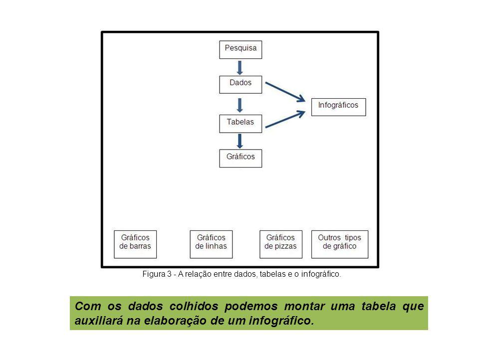 O infográfico, em sua apresentação, engloba diversos elementos (fotografias, desenhos, diagramas estatístico etc.).