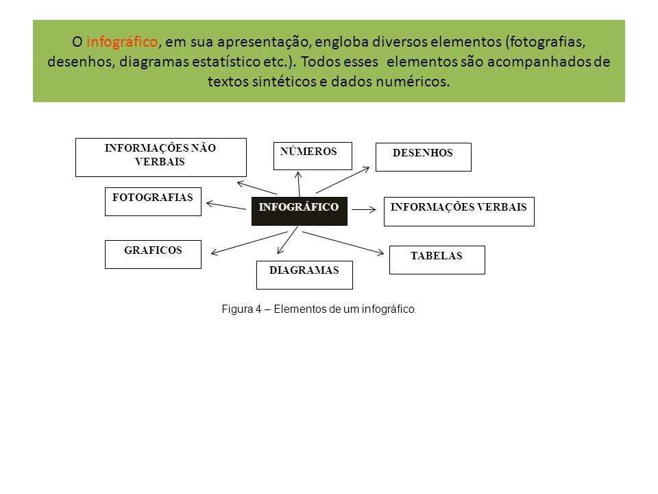 O infográfico, em sua apresentação, engloba diversos elementos (fotografias, desenhos, diagramas estatístico etc.). Todos esses elementos são acompanh