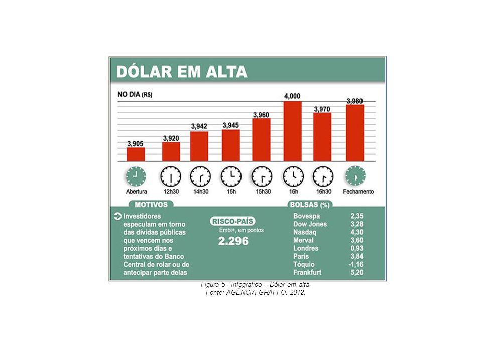 Figura 5 - Infográfico – Dólar em alta. Fonte: AGÊNCIA GRAFFO, 2012.