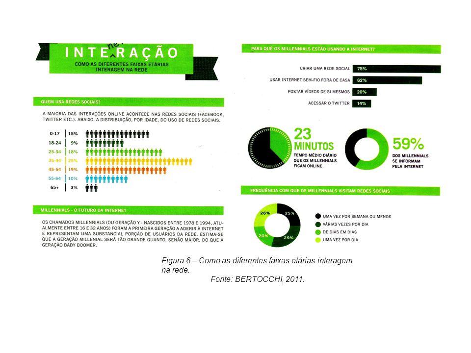 Figura 6 – Como as diferentes faixas etárias interagem na rede. Fonte: BERTOCCHI, 2011.