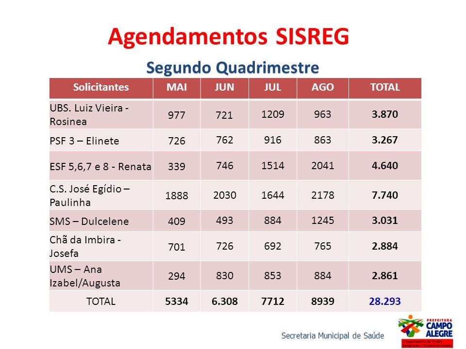 SolicitantesMAIJUNJULAGOTOTAL UBS. Luiz Vieira - Rosinea 977721 12099633.870 PSF 3 – Elinete726 7629168633.267 ESF 5,6,7 e 8 - Renata339 746151420414.