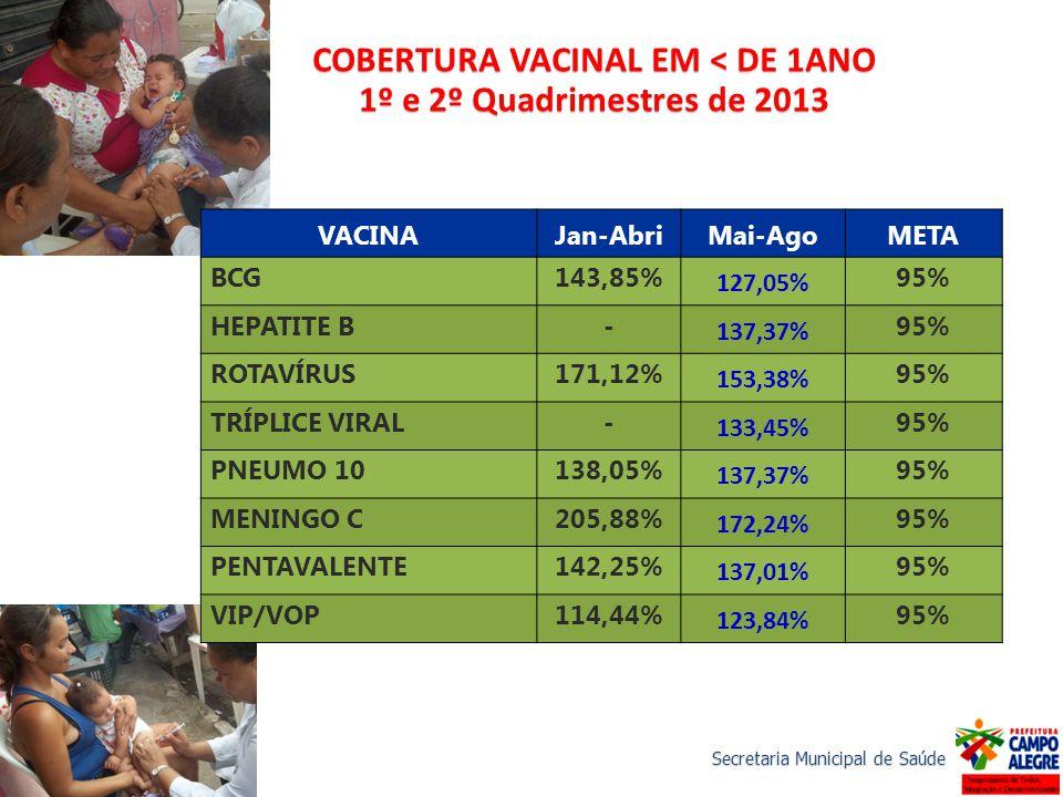 Secretaria Municipal de Saúde COBERTURA VACINAL EM < DE 1ANO 1º e 2º Quadrimestres de 2013 VACINAJan-AbriMai-AgoMETA BCG143,85% 127,05% 95% HEPATITE B