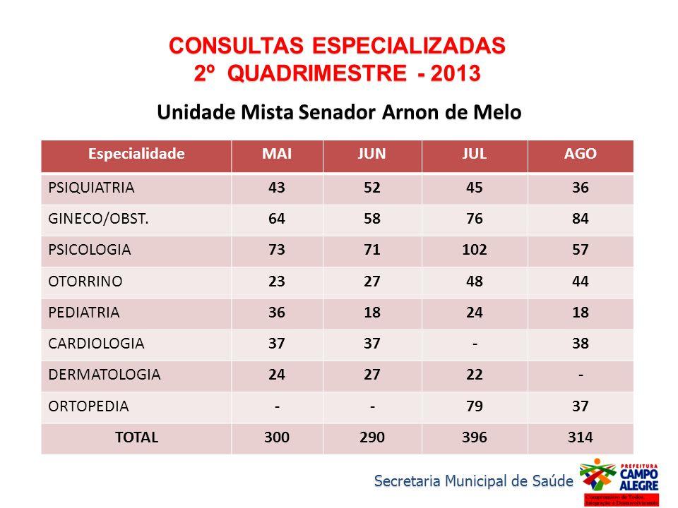 CONSULTAS ESPECIALIZADAS 2º QUADRIMESTRE - 2013 Unidade Mista Senador Arnon de Melo EspecialidadeMAIJUNJULAGO PSIQUIATRIA43524536 GINECO/OBST.64587684