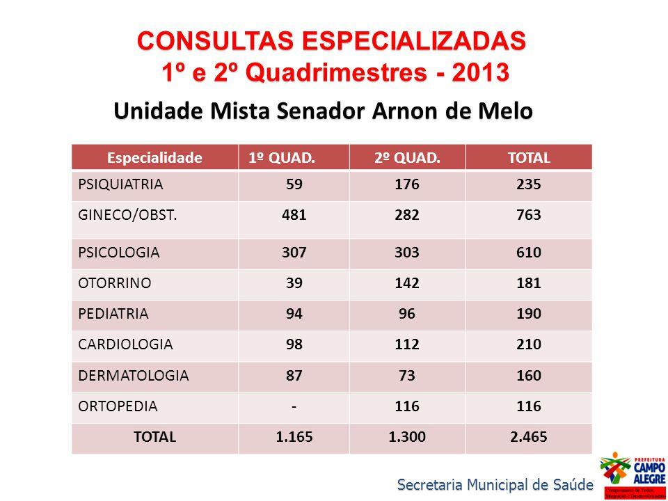 CONSULTAS ESPECIALIZADAS 1º e 2º Quadrimestres - 2013 1º e 2º Quadrimestres - 2013 Unidade Mista Senador Arnon de Melo Especialidade 1º QUAD.2º QUAD.T