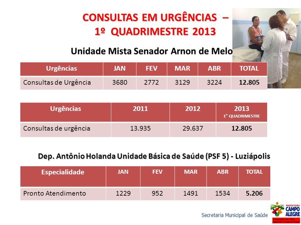 UrgênciasJANFEVMARABRTOTAL Consultas de Urgência368027723129322412.805 CONSULTAS EM URGÊNCIAS – 1º QUADRIMESTRE 2013 Unidade Mista Senador Arnon de Me