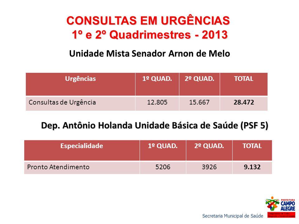 CONSULTAS EM URGÊNCIAS 1º e 2º Quadrimestres - 2013 1º e 2º Quadrimestres - 2013 Unidade Mista Senador Arnon de Melo Urgências1º QUAD.2º QUAD.TOTAL Co